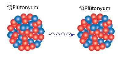 Plütonyum Çekirdeğinin Gama Işıması